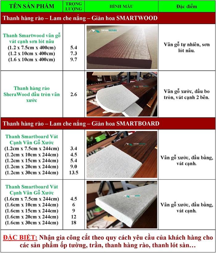 Thông số kỹ thuật của hàng rào gỗ trang trí SCG Smartwood