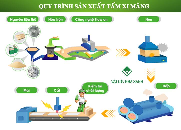 quy trình sản xuất tấm xi măng sợi Cellulose