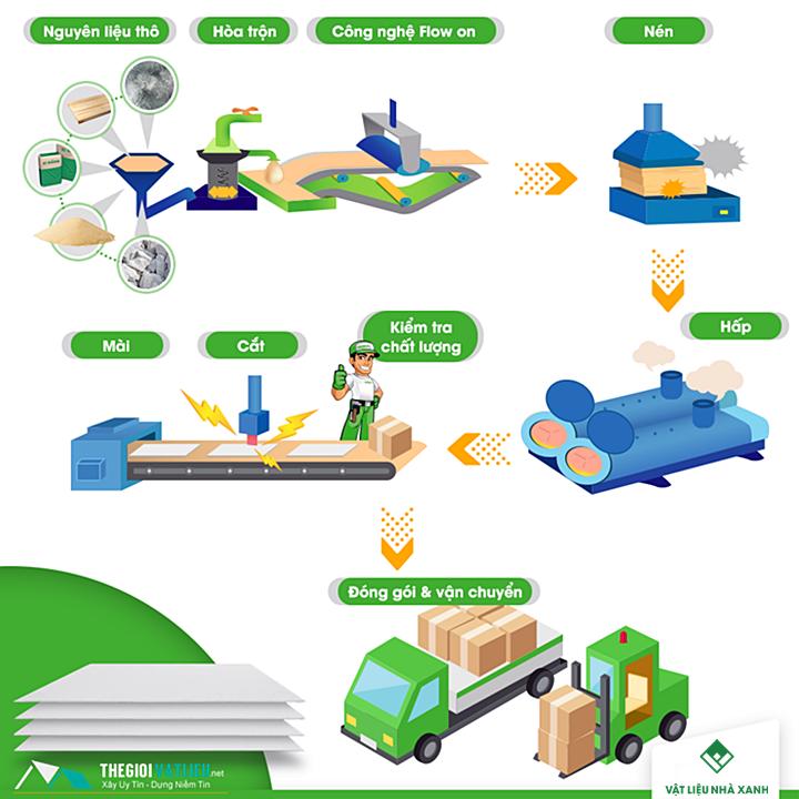 Quy trình sản xuất tấm ván xi măng sợi