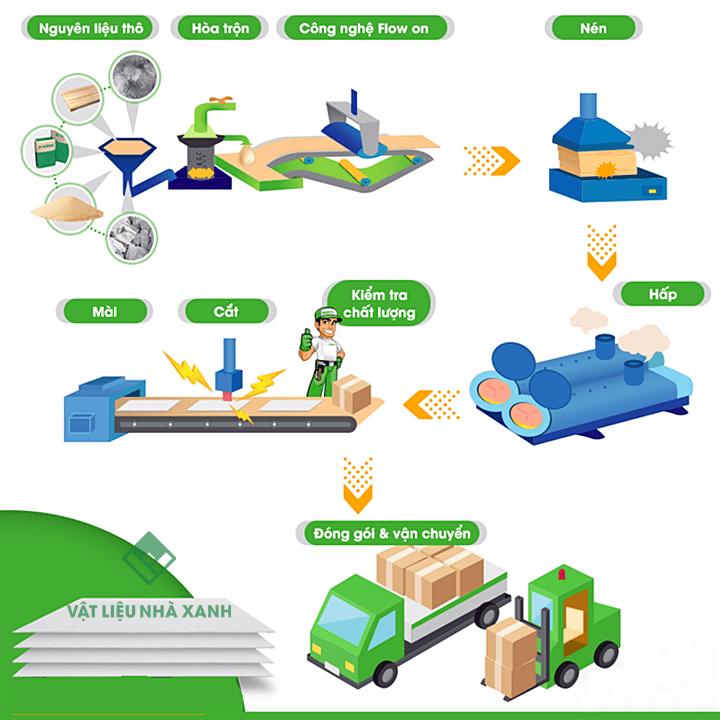 công nghệ sản xuất tấm Cemboard