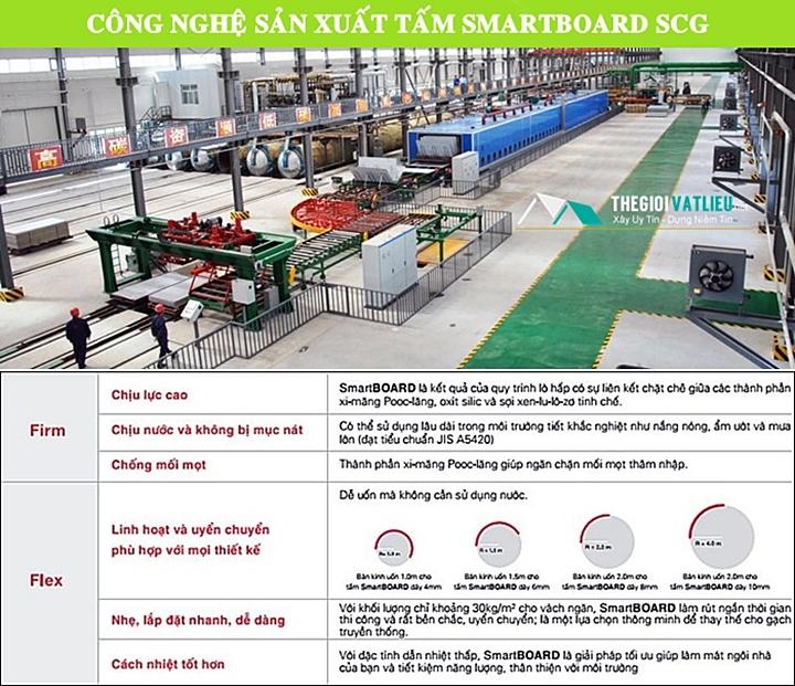 Công nghệ sản xuất tấm Smartboard SCG