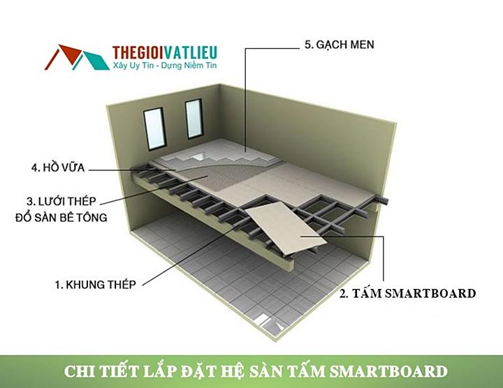 Kết cấu sàn Smartboard