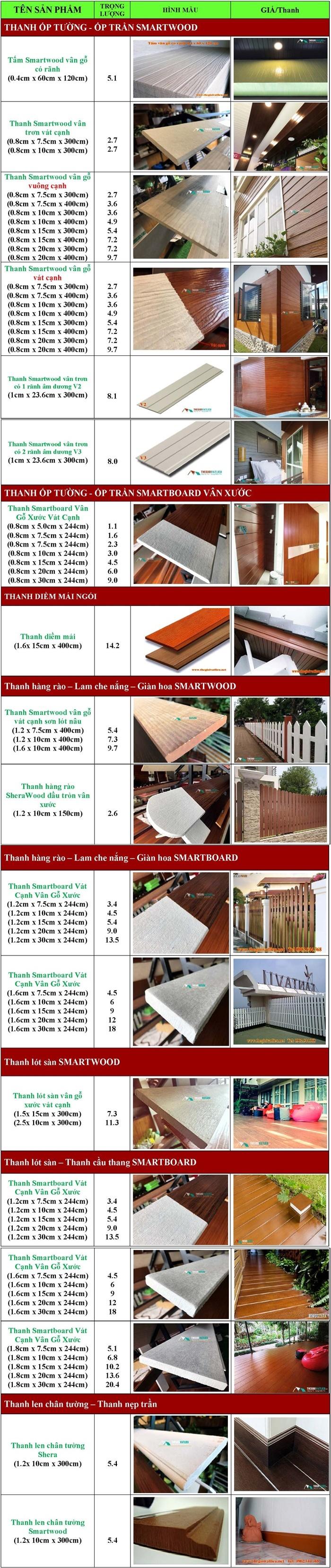 Thông số kỹ thuật của gỗ SCG Smartwood