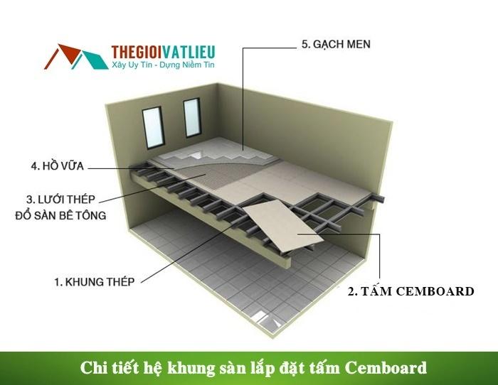 Mua tấm Cemboard ở đâu tại Hà Nội và Tphcm