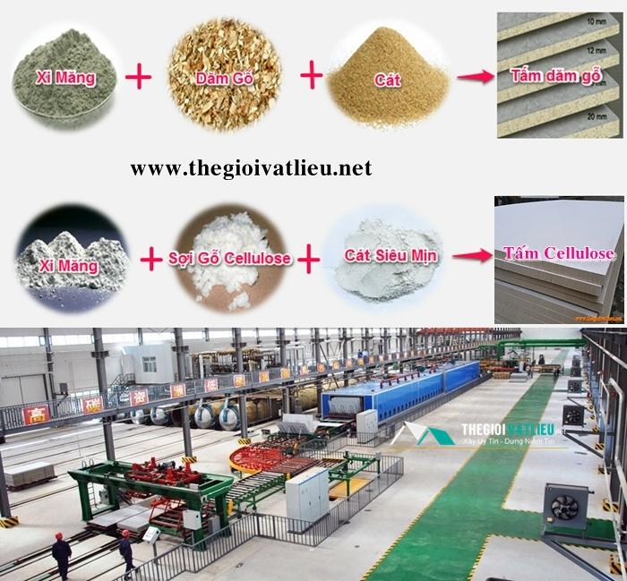 Quy trình sản xuất của tấm Cemboard