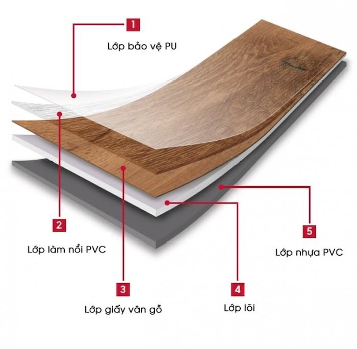 Cấu tạo giấy dán sàn giả gỗ