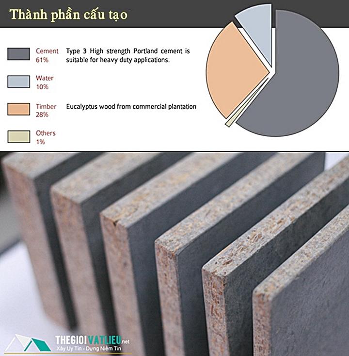 Cấu tạo của tấm Cement Board SCG Thái Lan